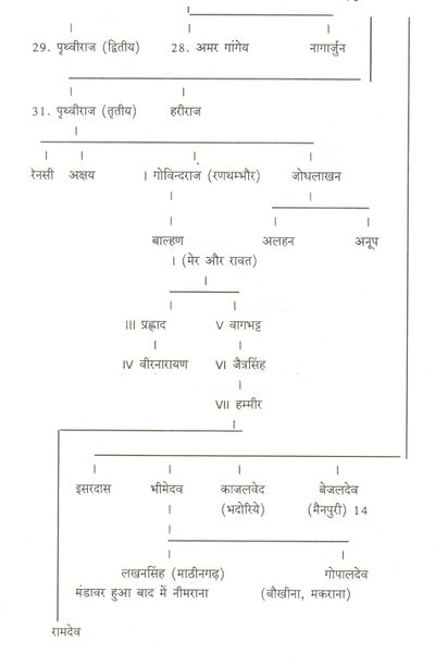 Chauhan - Jatland Wiki